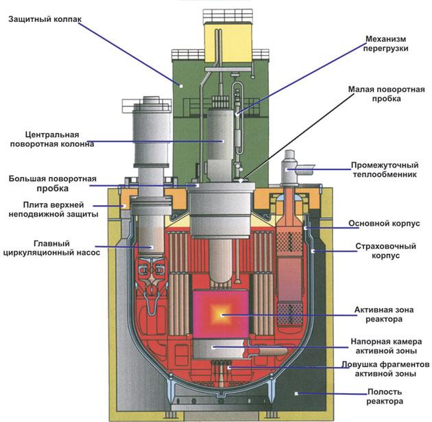 Схема реактора на медленных